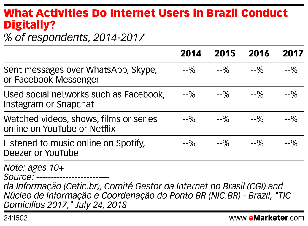 What Activities Do Internet Users in Brazil Conduct Digitally? (% of respondents, 2014-2017)