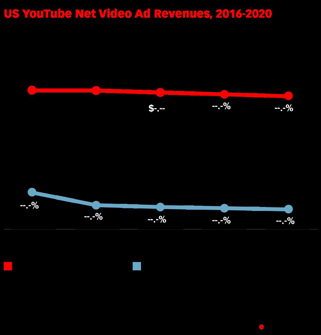 US YouTube Net Video Ad Revenues, 2016-2020 (billions, % of YouTube revenues and % of US video ad spending)