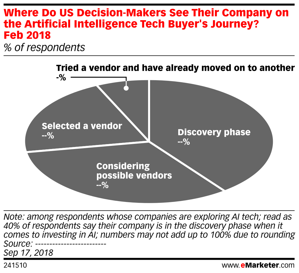 Where Do US Decision-Makers See Their Company on the Artificial Intelligence Tech Buyer's Journey? Feb 2018 (% of respondents)