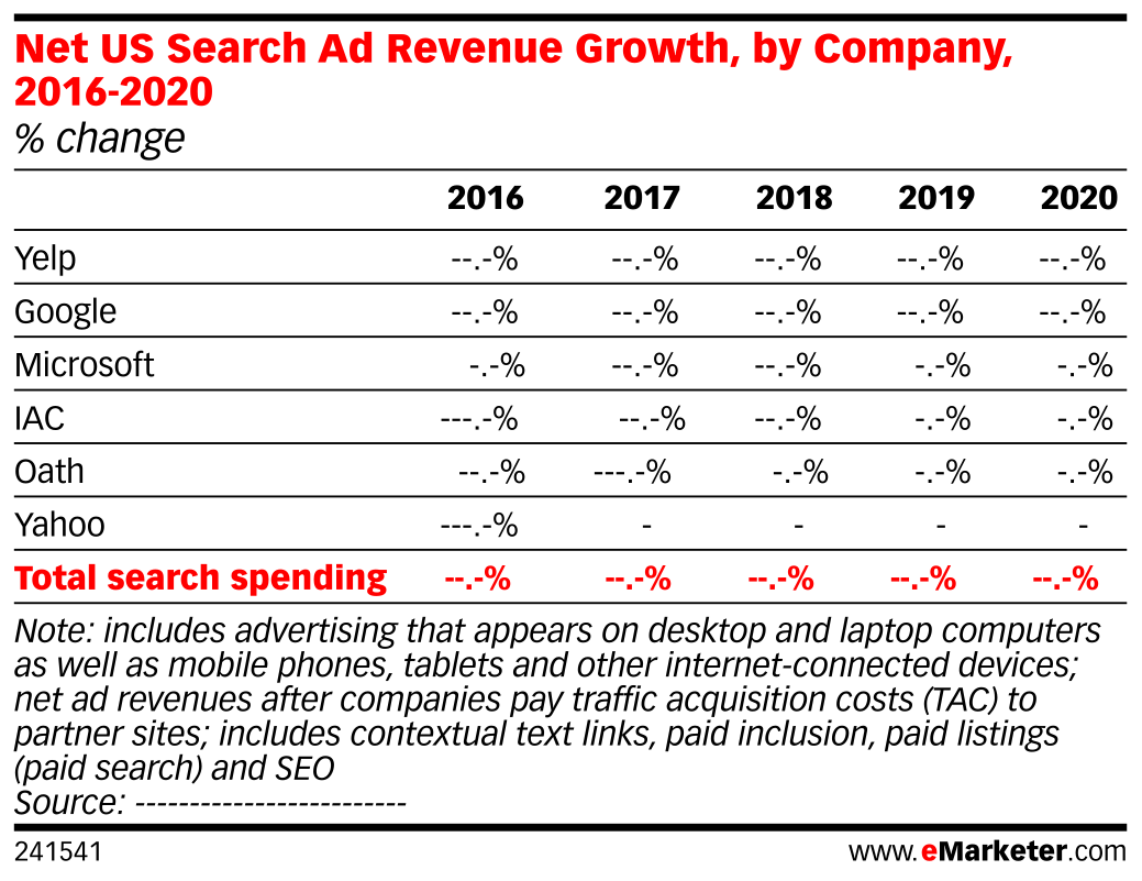 Net US Search Ad Revenue Growth, by Company, 2016-2020 (% change)