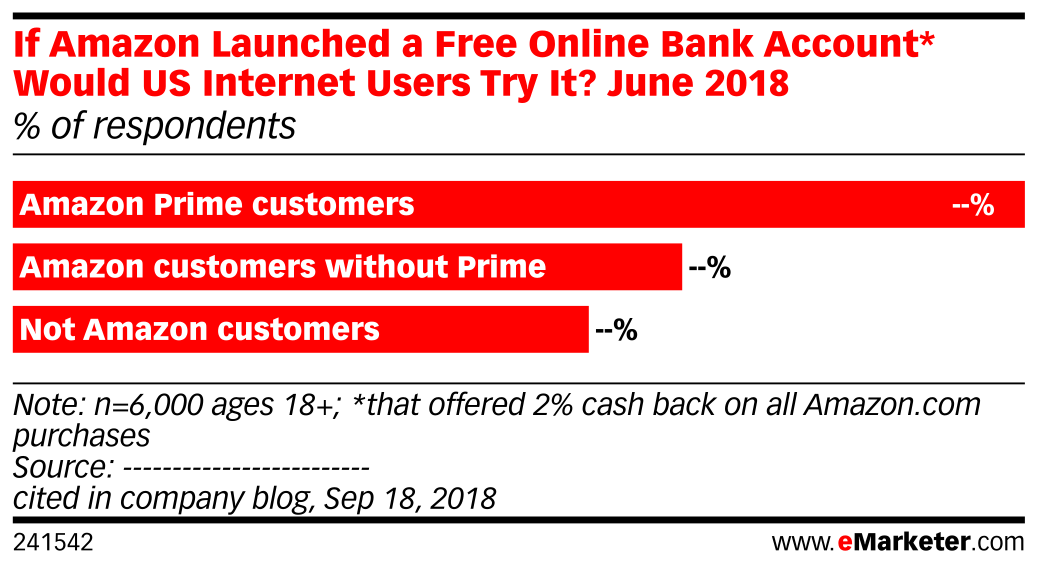 If Amazon Launched a Free Online Bank Account* Would US Internet Users Try It? June 2018 (% of respondents)