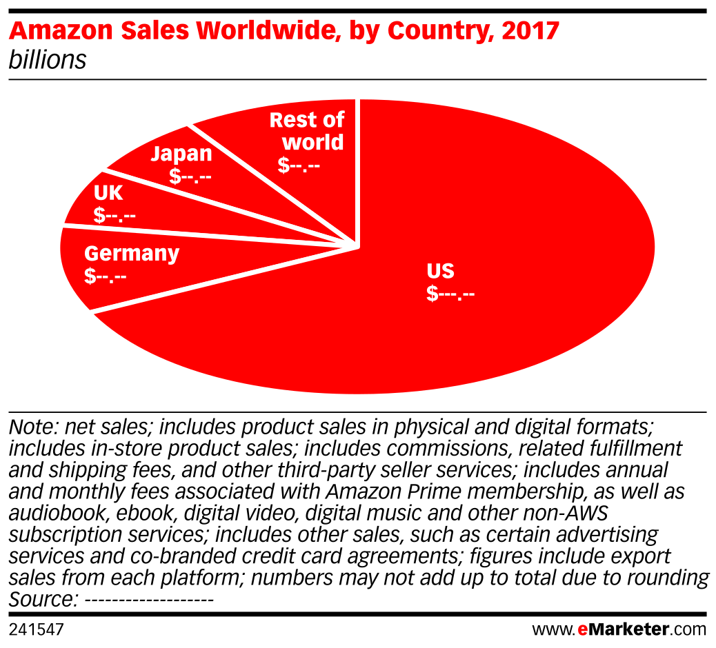 Amazon Sales Worldwide, by Country, 2017 (billions)