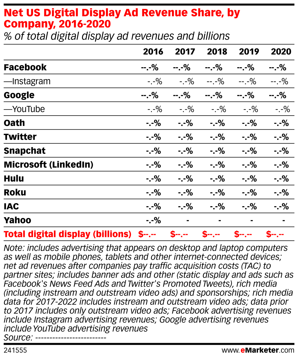 Net US Digital Display Ad Revenue Share, by Company, 2016-2020 (% of total digital display ad revenues and billions)