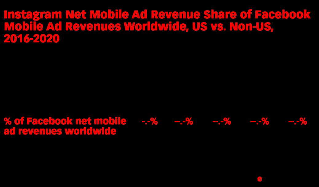 Instagram Net Mobile Ad Revenue Share of Facebook Mobile Ad Revenues Worldwide, US vs. Non-US, 2016-2020