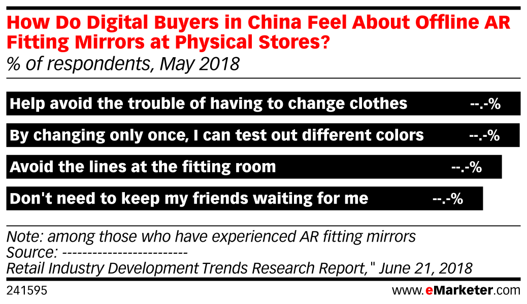How Do Digital Buyers in China Feel About Offline AR Fitting Mirrors at Physical Stores? (% of respondents, May 2018)