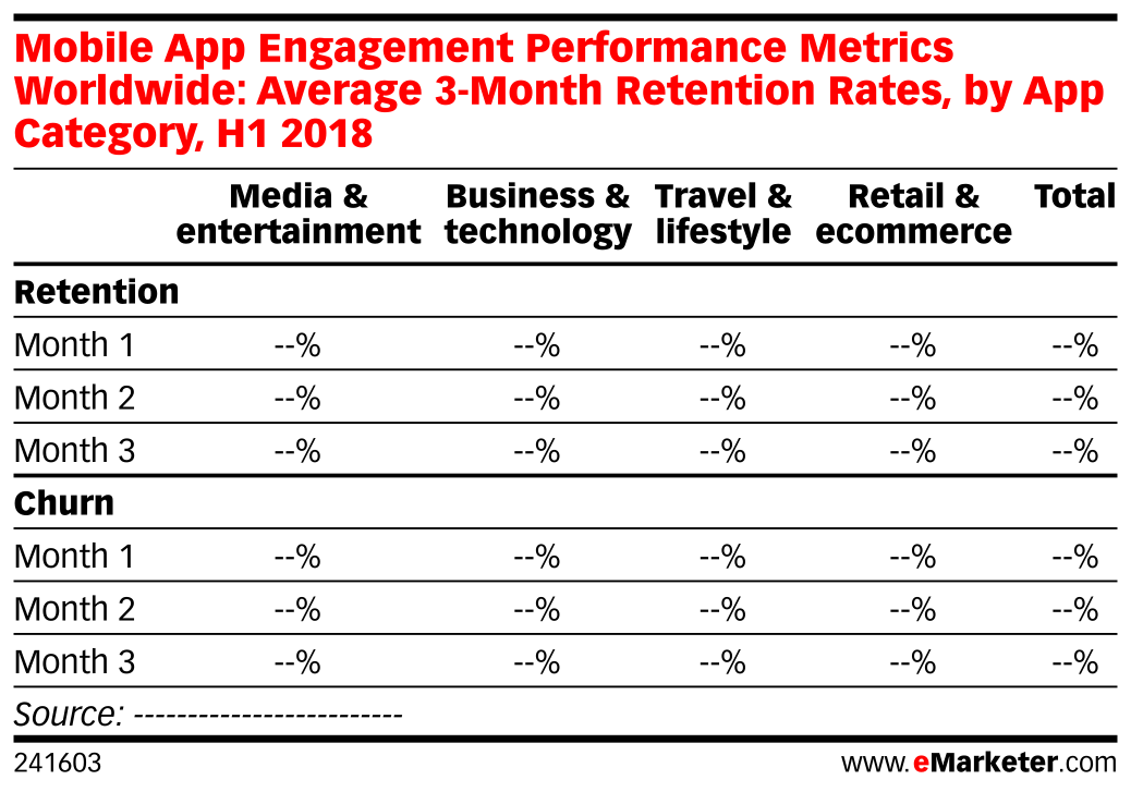 Mobile App Engagement Performance Metrics Worldwide: Average 3-Month Retention Rates, by App Category, H1 2018