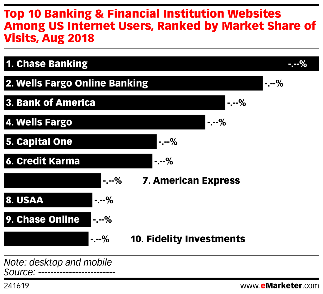 Top 10 Banking & Financial Institution Websites Among US Internet Users, Ranked by Market Share of Visits, Aug 2018