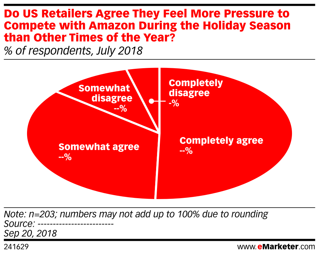 Do US Retailers Agree They Feel More Pressure to Compete with Amazon During the Holiday Season than Other Times of the Year? (% of respondents, July 2018)