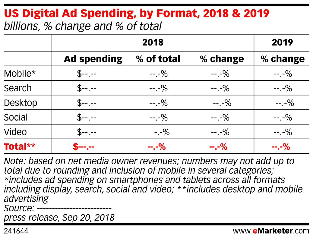 US Digital Ad Spending, by Format, 2018 & 2019 (billions, % change and % of total)