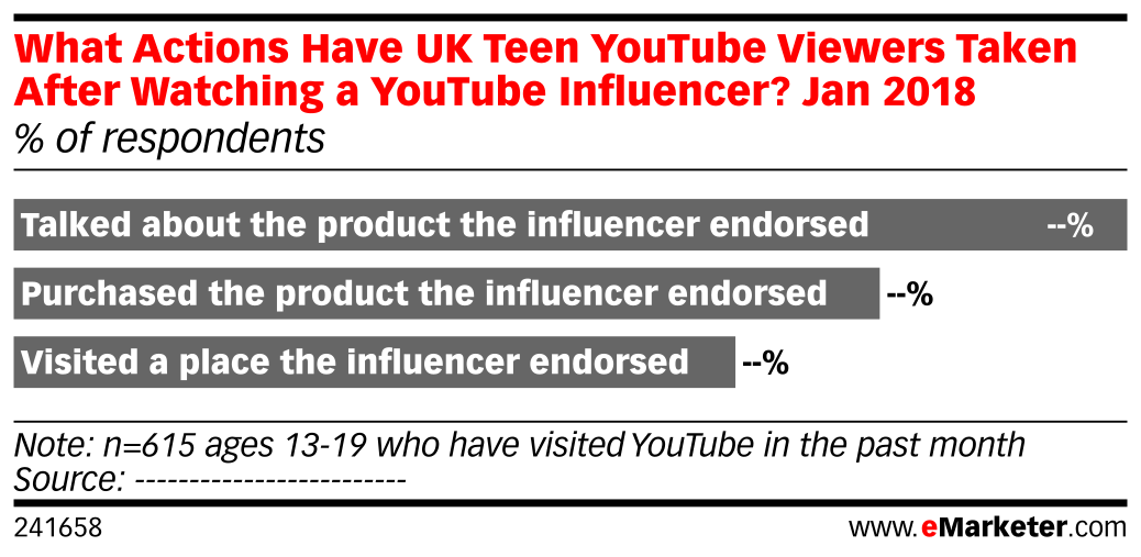What Actions Have UK Teen YouTube Viewers Taken After Watching a YouTube Influencer? Jan 2018 (% of respondents)