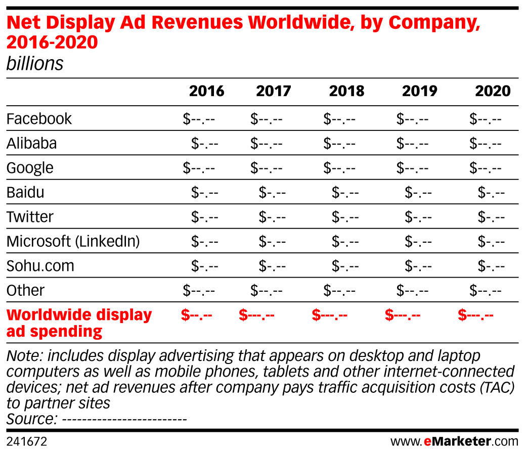 Net Display Ad Revenues Worldwide, by Company, 2016-2020 (billions)