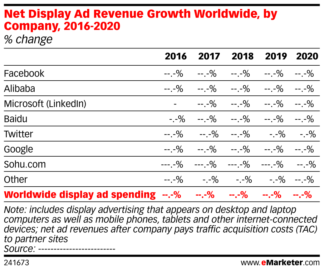 Net Display Ad Revenue Growth Worldwide, by Company, 2016-2020 (% change)