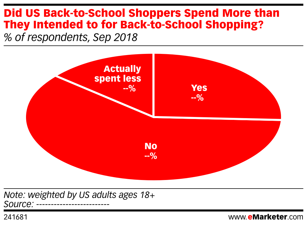 Did US Back-to-School Shoppers Spend More than They Intended to for Back-to-School Shopping? (% of respondents, Sep 2018)