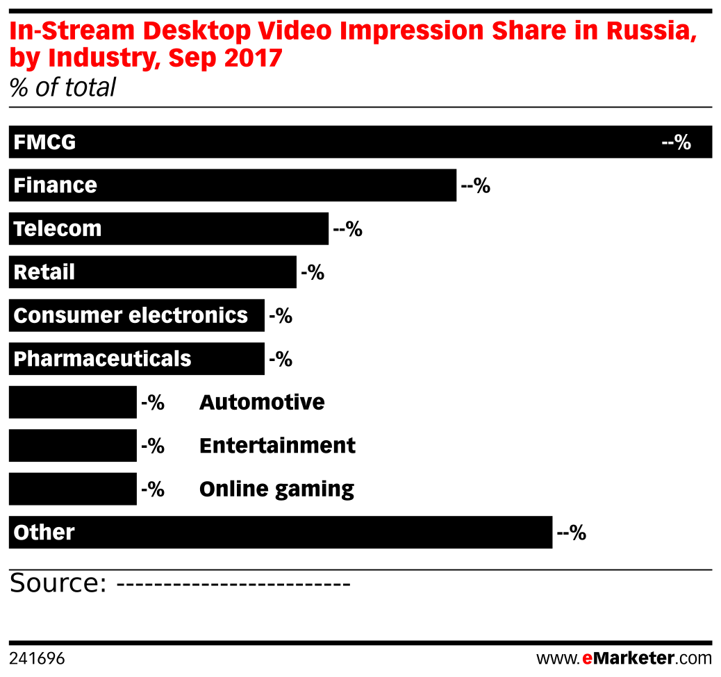 In-Stream Desktop Video Impression Share in Russia, by Industry, Sep 2017 (% of total)
