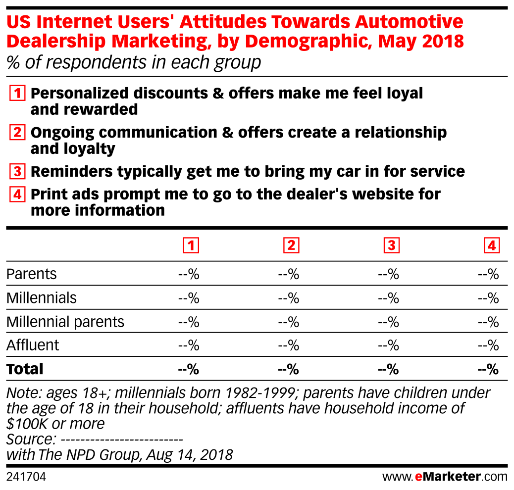 US Internet Users' Attitudes Towards Automotive Dealership Marketing, by Demographic, May 2018 (% of respondents in each group)