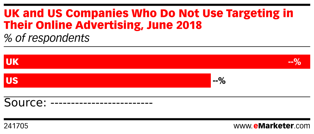 UK and US Companies Who Do Not Use Targeting in Their Online Advertising, June 2018 (% of respondents)