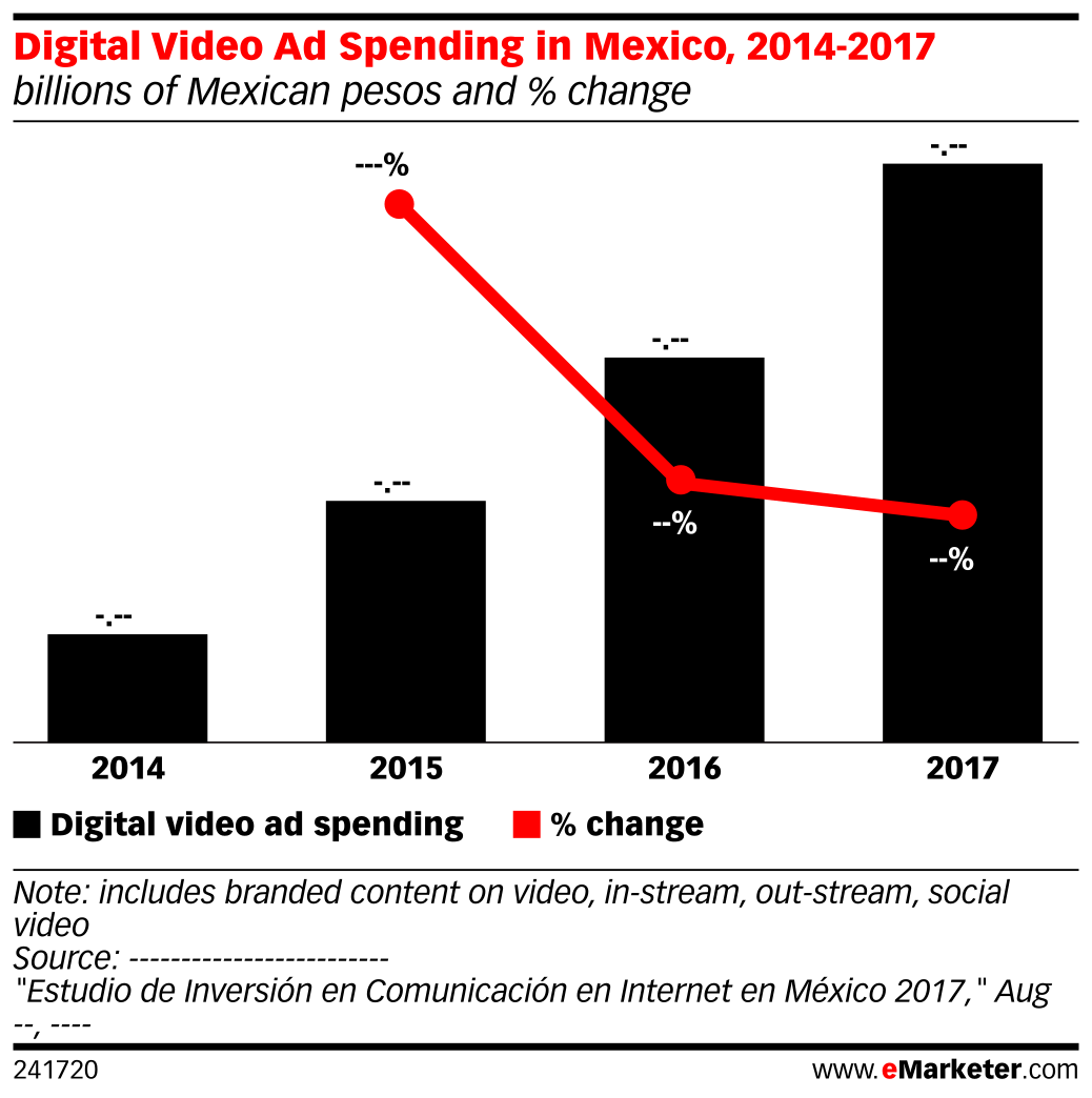 Digital Video Ad Spending in Mexico, 2014-2017 (billions of Mexican pesos and % change)