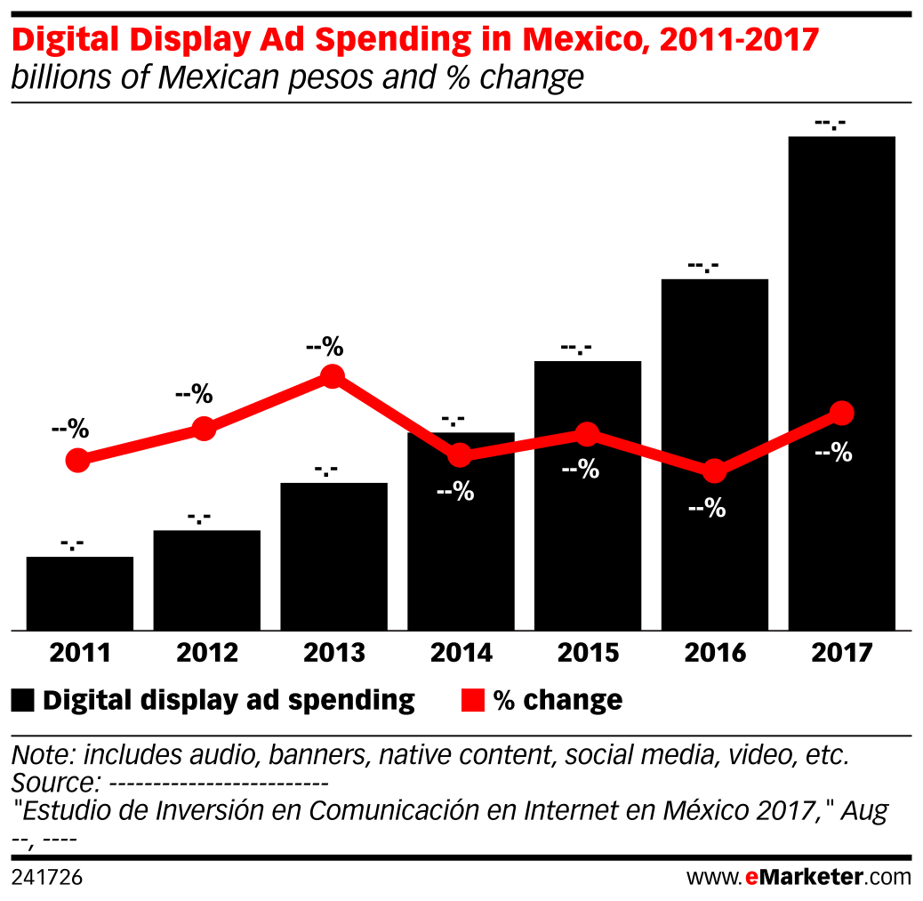 Digital Display Ad Spending in Mexico, 2011-2017 (billions of Mexican pesos and % change)