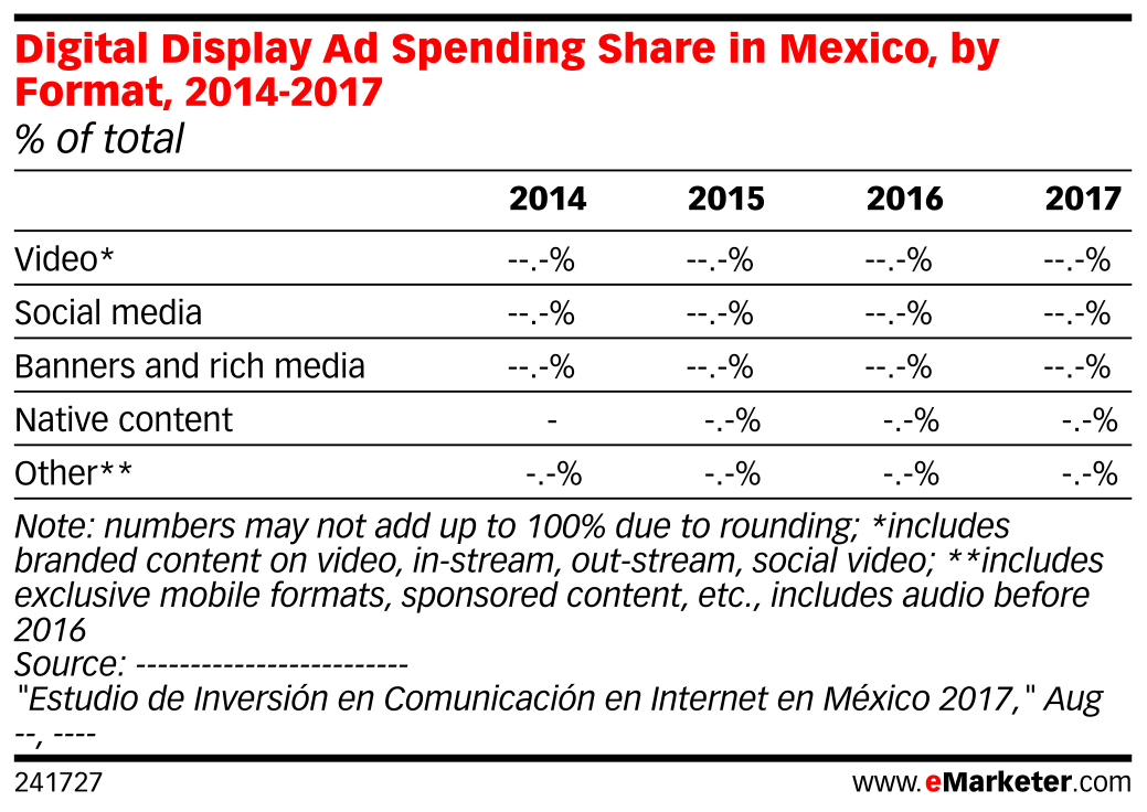 Digital Display Ad Spending Share in Mexico, by Format, 2014-2017 (% of total)