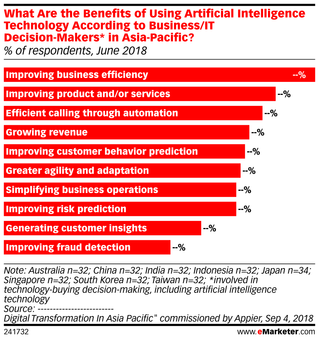What Are the Benefits of Using Artificial Intelligence Technology According to Business/IT Decision-Makers* in Asia-Pacific? (% of respondents, June 2018)