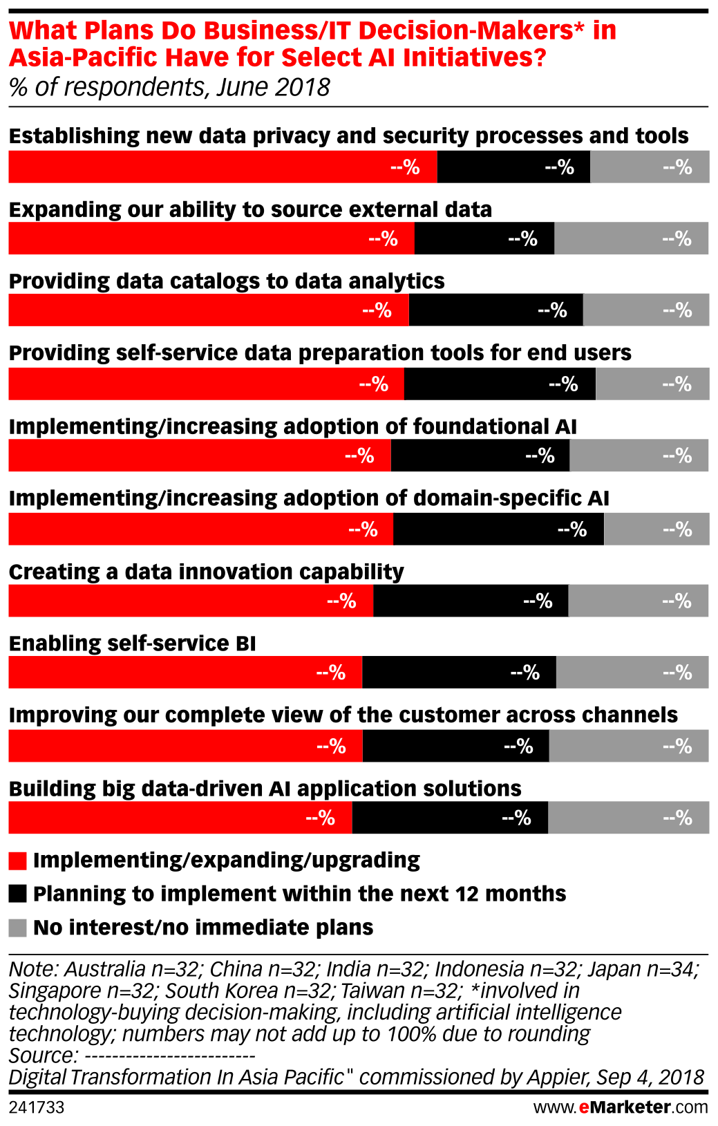 What Plans Do Business/IT Decision-Makers* in Asia-Pacific Have for Select AI Initiatives? (% of respondents, June 2018)