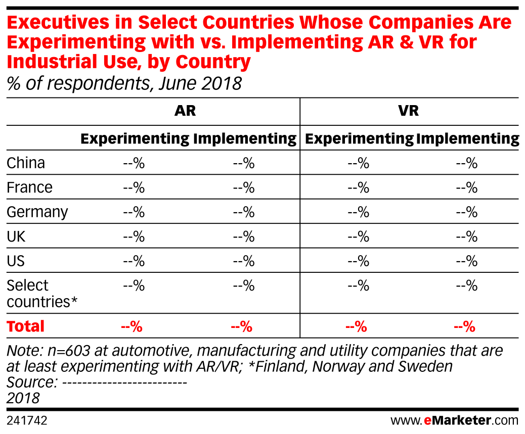 Executives in Select Countries Whose Companies Are Experimenting with vs. Implementing AR & VR for Industrial Use, by Country (% of respondents, June 2018)