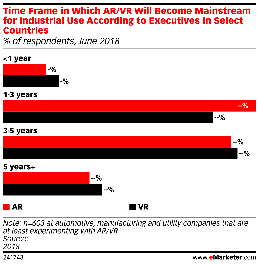Time Frame in Which AR/VR Will Become Mainstream for Industrial Use According to Executives in Select Countries (% of respondents, June 2018)