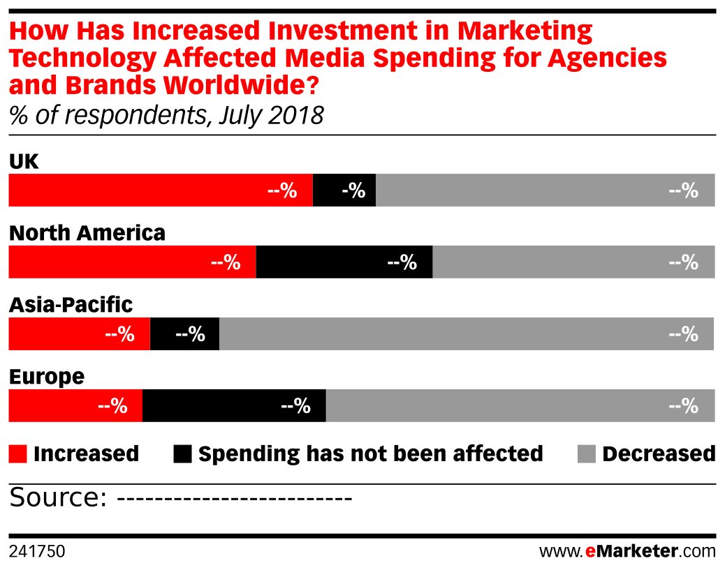 How Has Increased Investment in Marketing Technology Affected Media Spending for Agencies and Brands Worldwide? (% of respondents, July 2018)