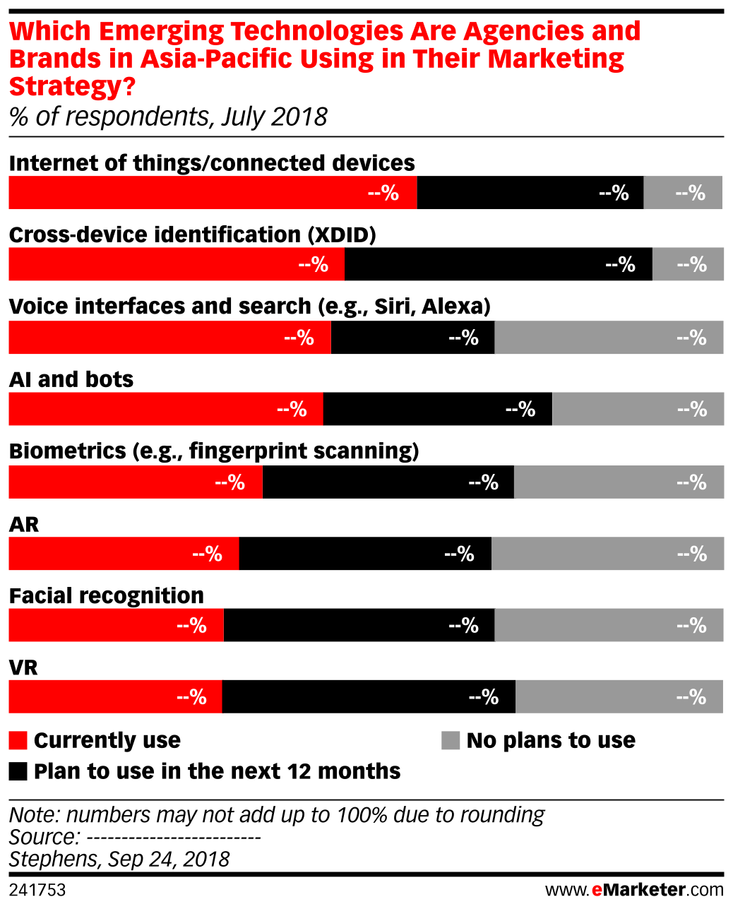 Which Emerging Technologies Are Agencies and Brands in Asia-Pacific Using in Their Marketing Strategy? (% of respondents, July 2018)