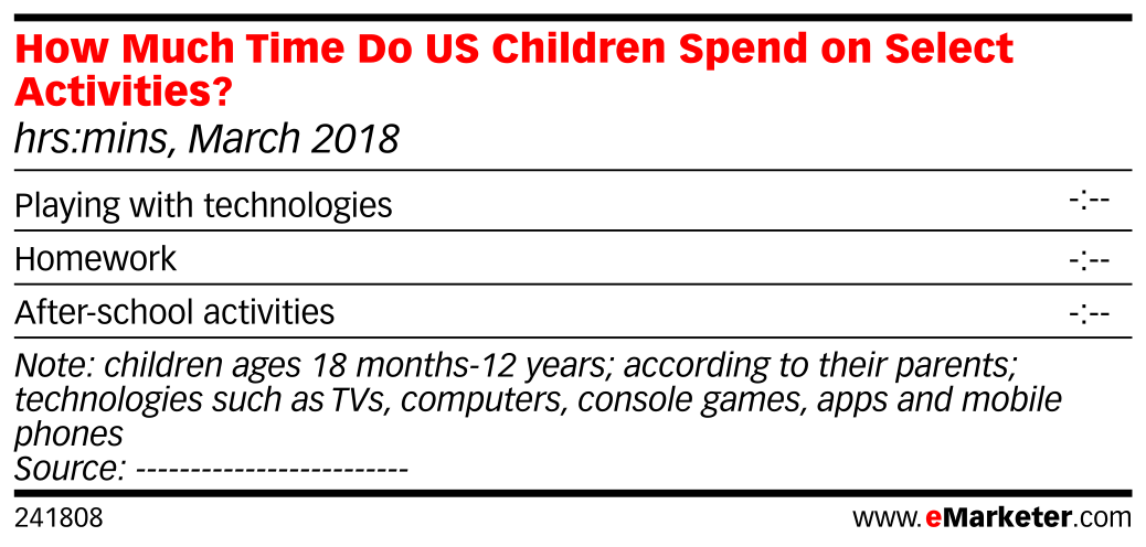 How Much Time Do US Children Spend on Select Activities? (hrs:mins, March 2018)