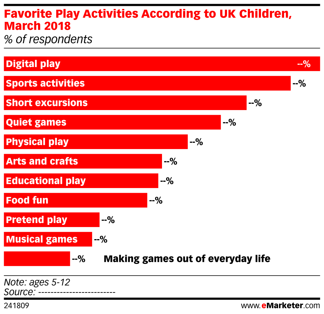 Favorite Play Activities According to UK Children, March 2018 (% of respondents)