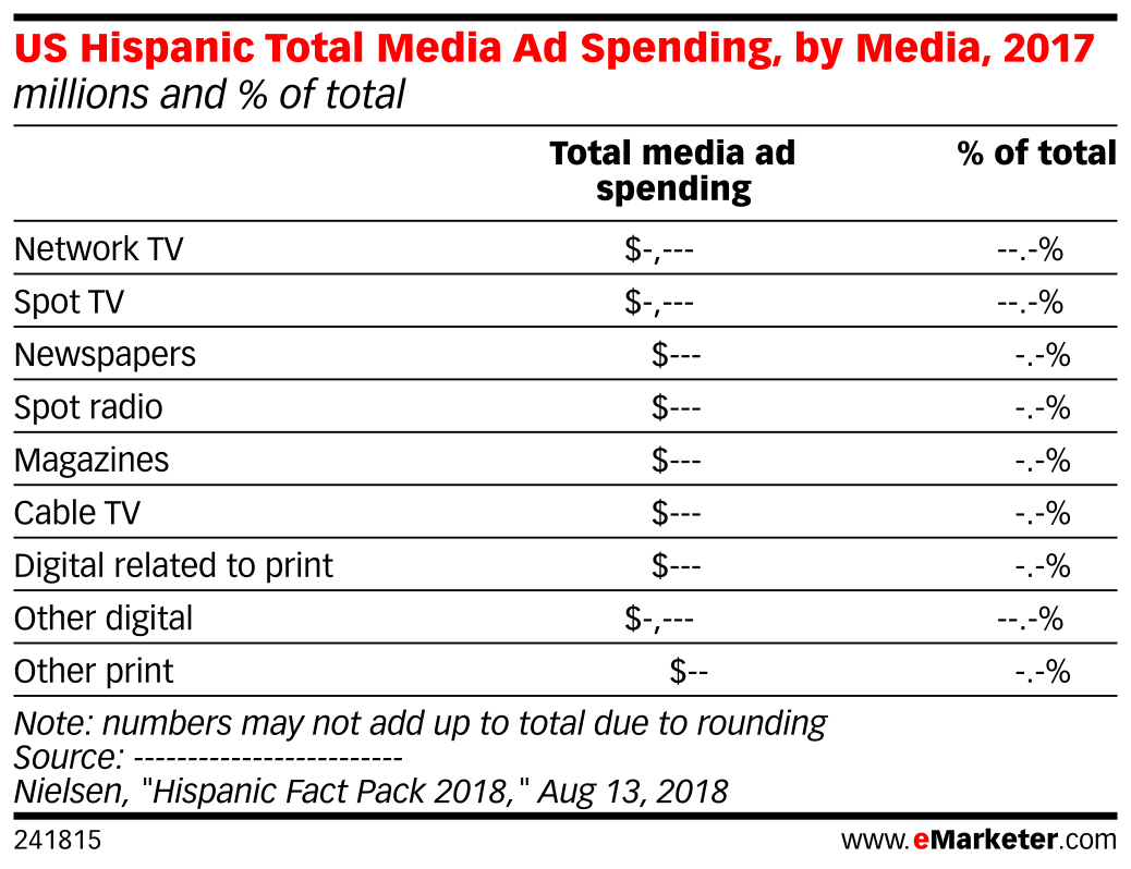 US Hispanic Total Media Ad Spending, by Media, 2017 (millions and % of total)
