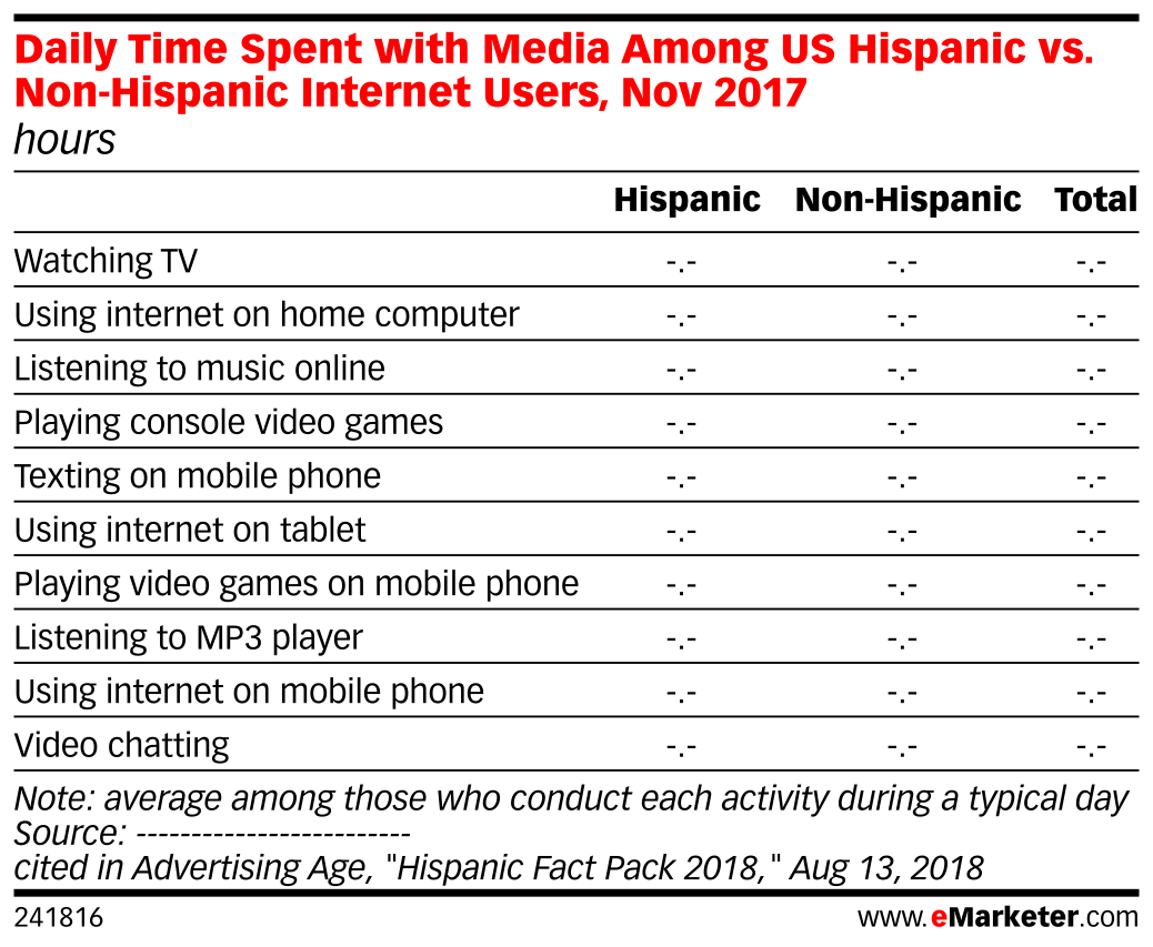 Daily Time Spent with Media Among US Hispanic vs. Non-Hispanic Internet Users, Nov 2017 (hours)