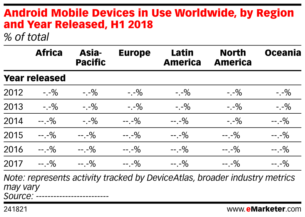 Android Mobile Devices in Use Worldwide, by Region and Year Released, H1 2018 (% of total)