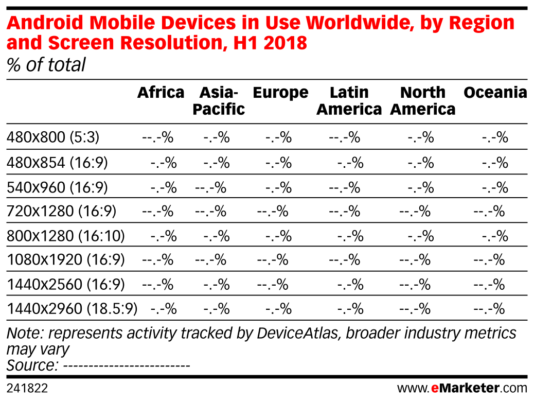 Android Mobile Devices in Use Worldwide, by Region and Screen Resolution, H1 2018 (% of total)