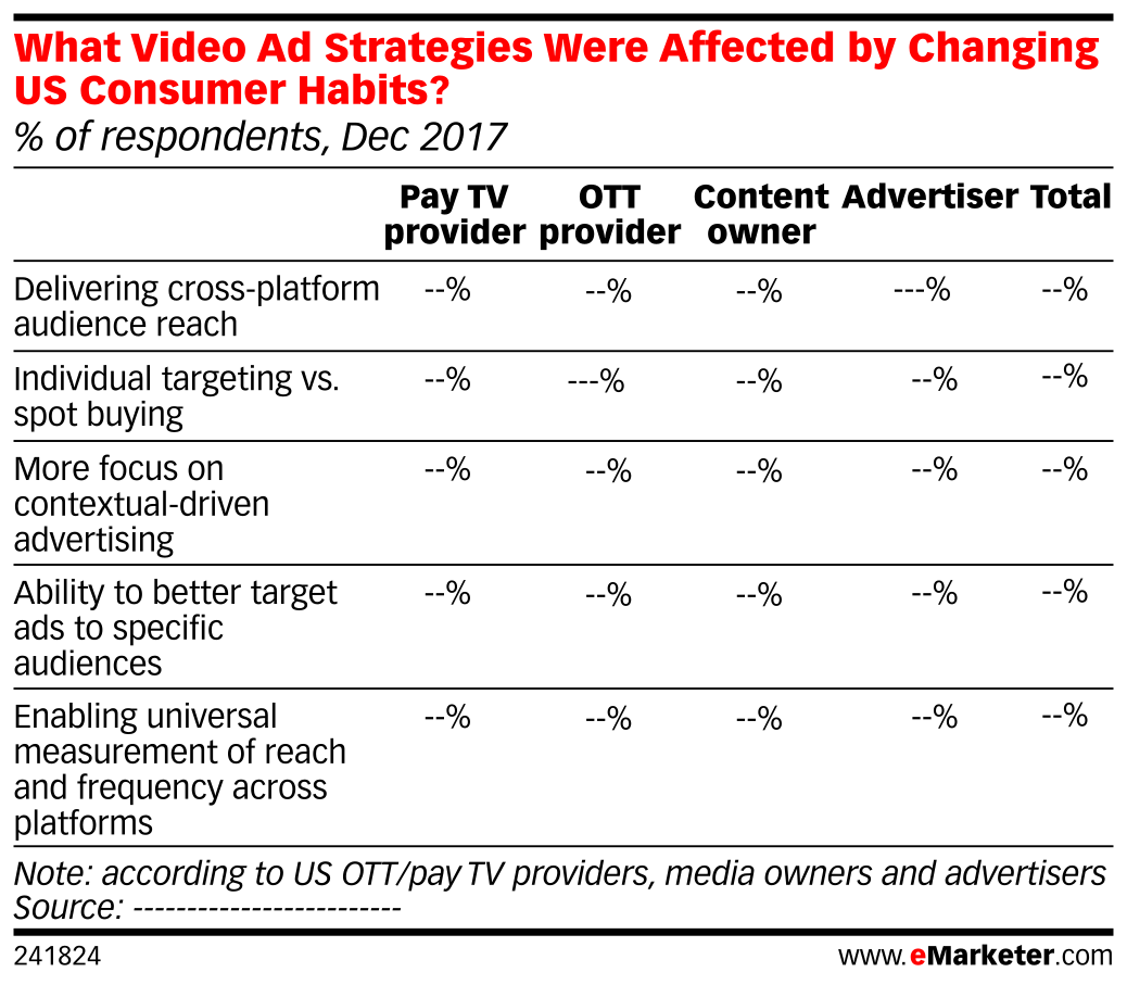What Video Ad Strategies Were Affected by Changing US Consumer Habits? (% of respondents, Dec 2017)