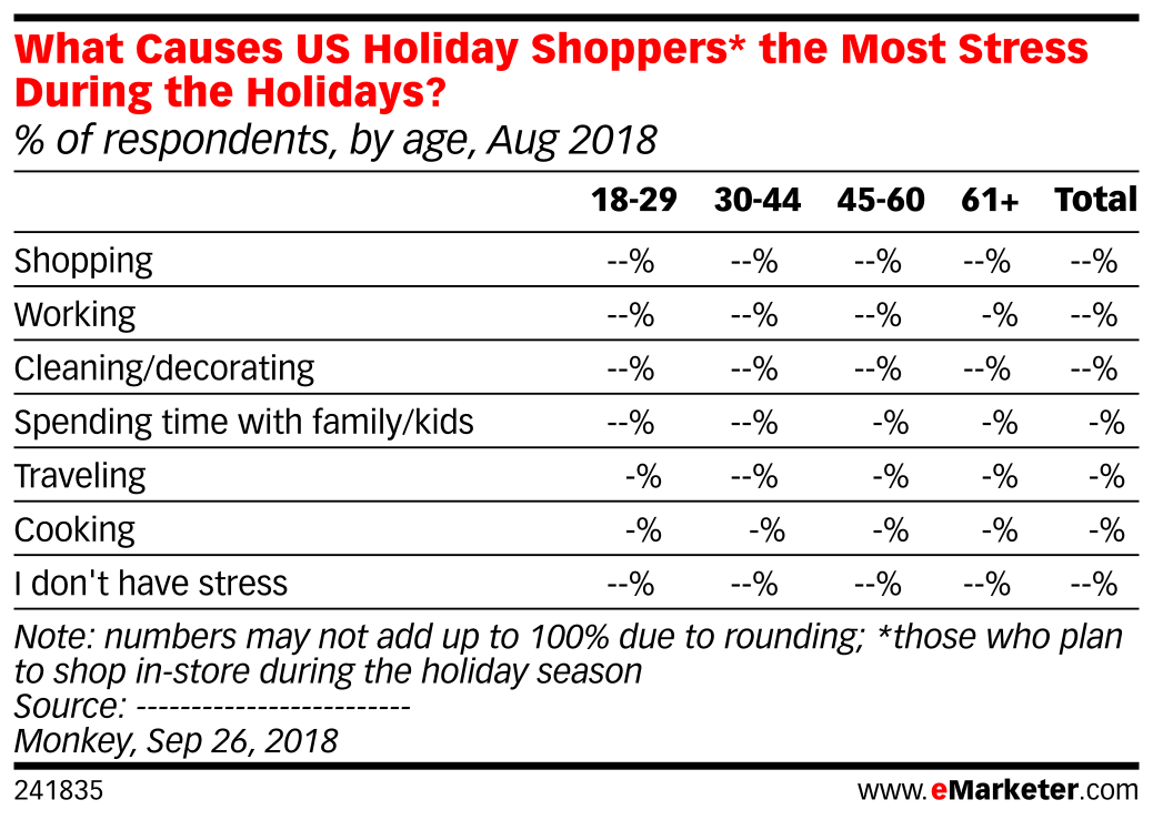 What Causes US Holiday Shoppers* the Most Stress During the Holidays? (% of respondents, by age, Aug 2018)