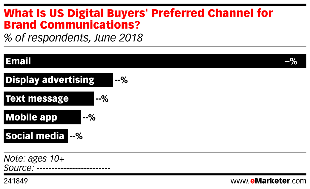 What Is US Digital Buyers' Preferred Channel for Brand Communications? (% of respondents, June 2018)
