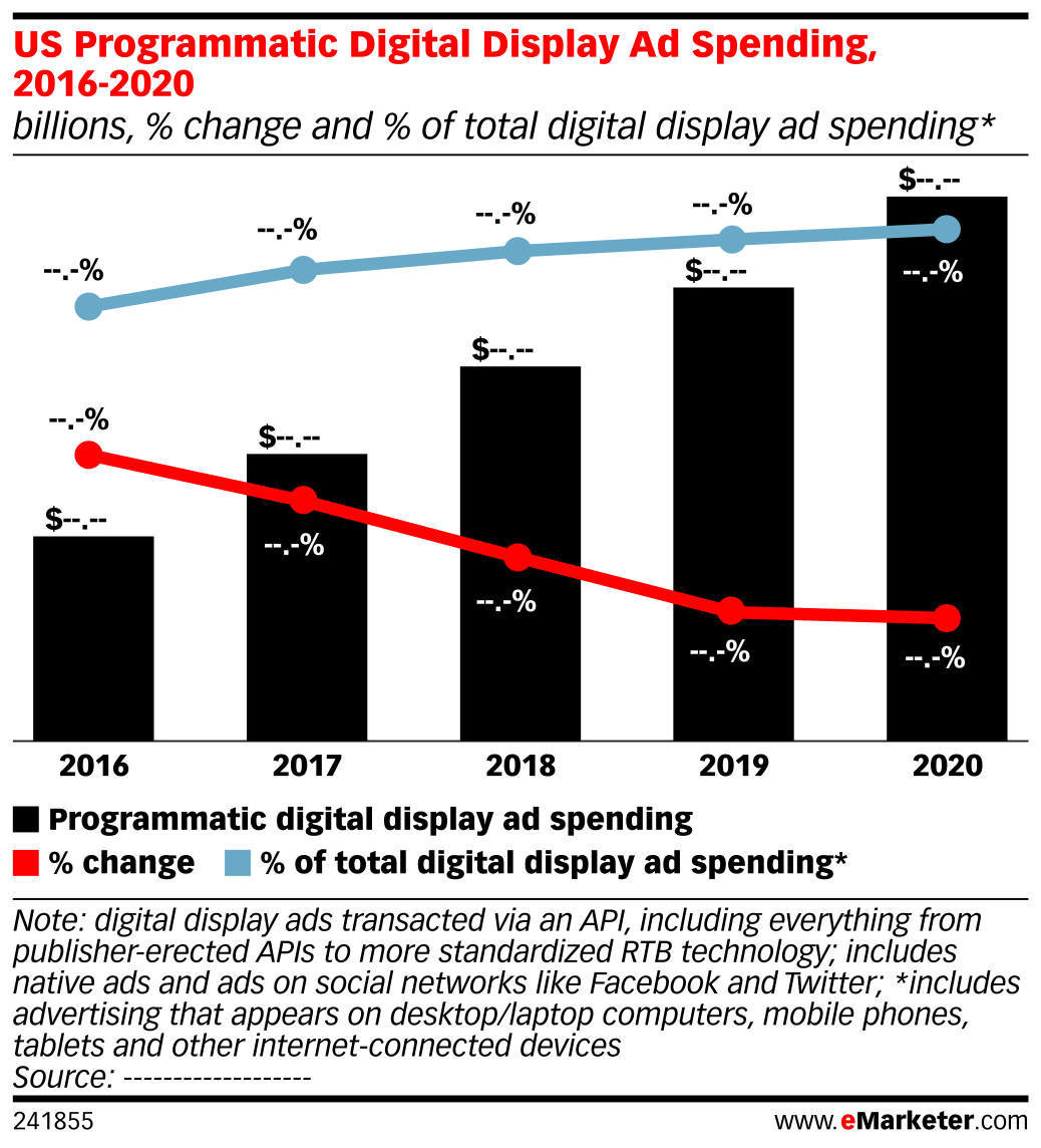 US Programmatic Digital Display Ad Spending, 2016-2020 (billions, % change and % of total digital display ad spending*)