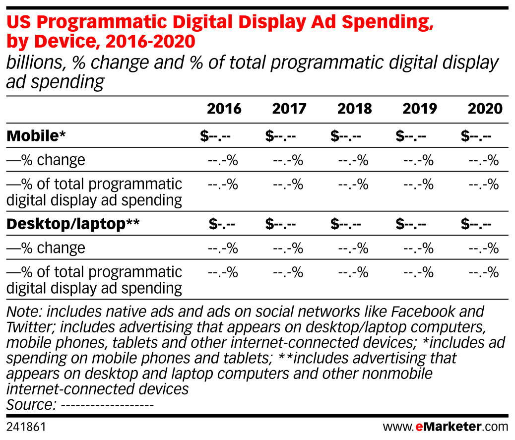 US Programmatic Digital Display Ad Spending, by Device, 2016-2020 (billions, % change and % of total programmatic digital display ad spending)