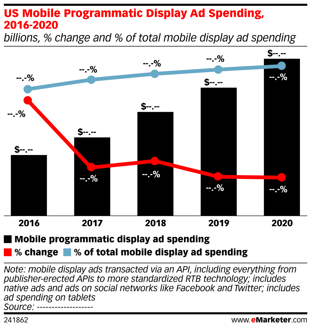 US Mobile Programmatic Display Ad Spending, 2016-2020 (billions, % change and % of total mobile display ad spending)