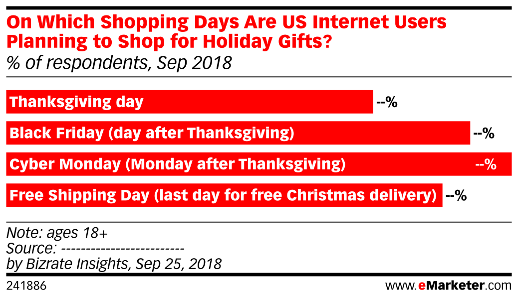 On Which Shopping Days Are US Internet Users Planning to Shop for Holiday Gifts? (% of respondents, Sep 2018)