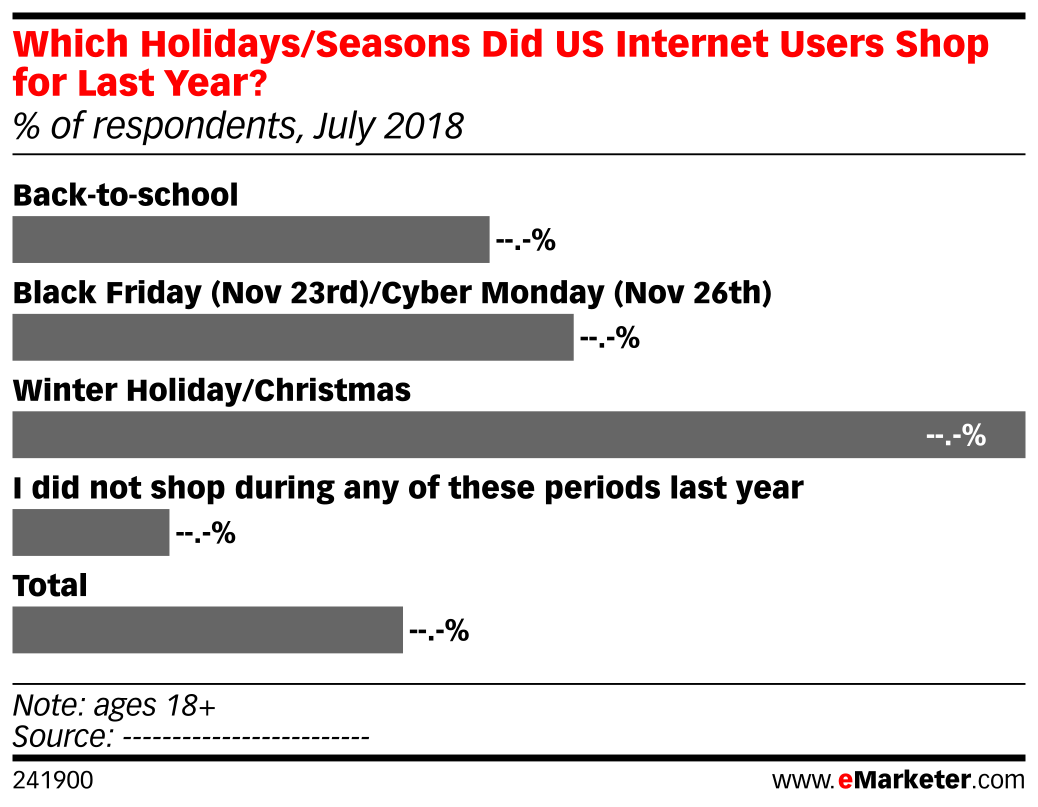 Which Holidays/Seasons Did US Internet Users Shop for Last Year? (% of respondents, July 2018)