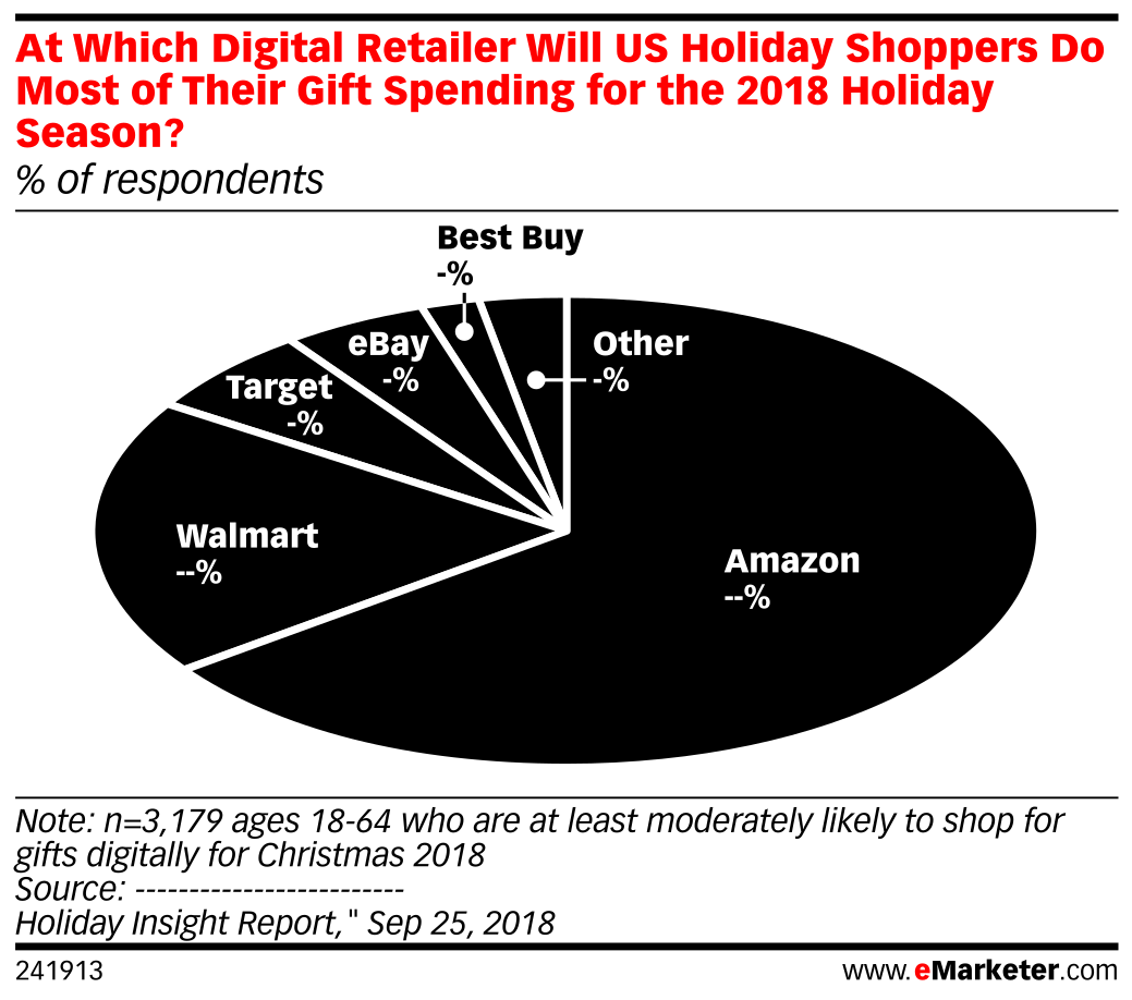 At Which Digital Retailer Will US Holiday Shoppers Do Most of Their Gift Spending for the 2018 Holiday Season? (% of respondents)