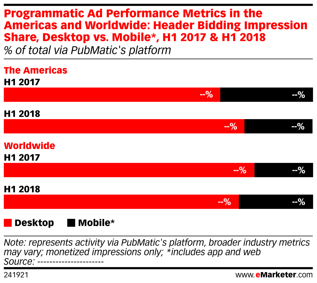 Programmatic Ad Performance Metrics in the Americas and Worldwide: Header Bidding Impression Share, Desktop vs. Mobile*, H1 2017 & H1 2018 (% of total via PubMatic's platform)