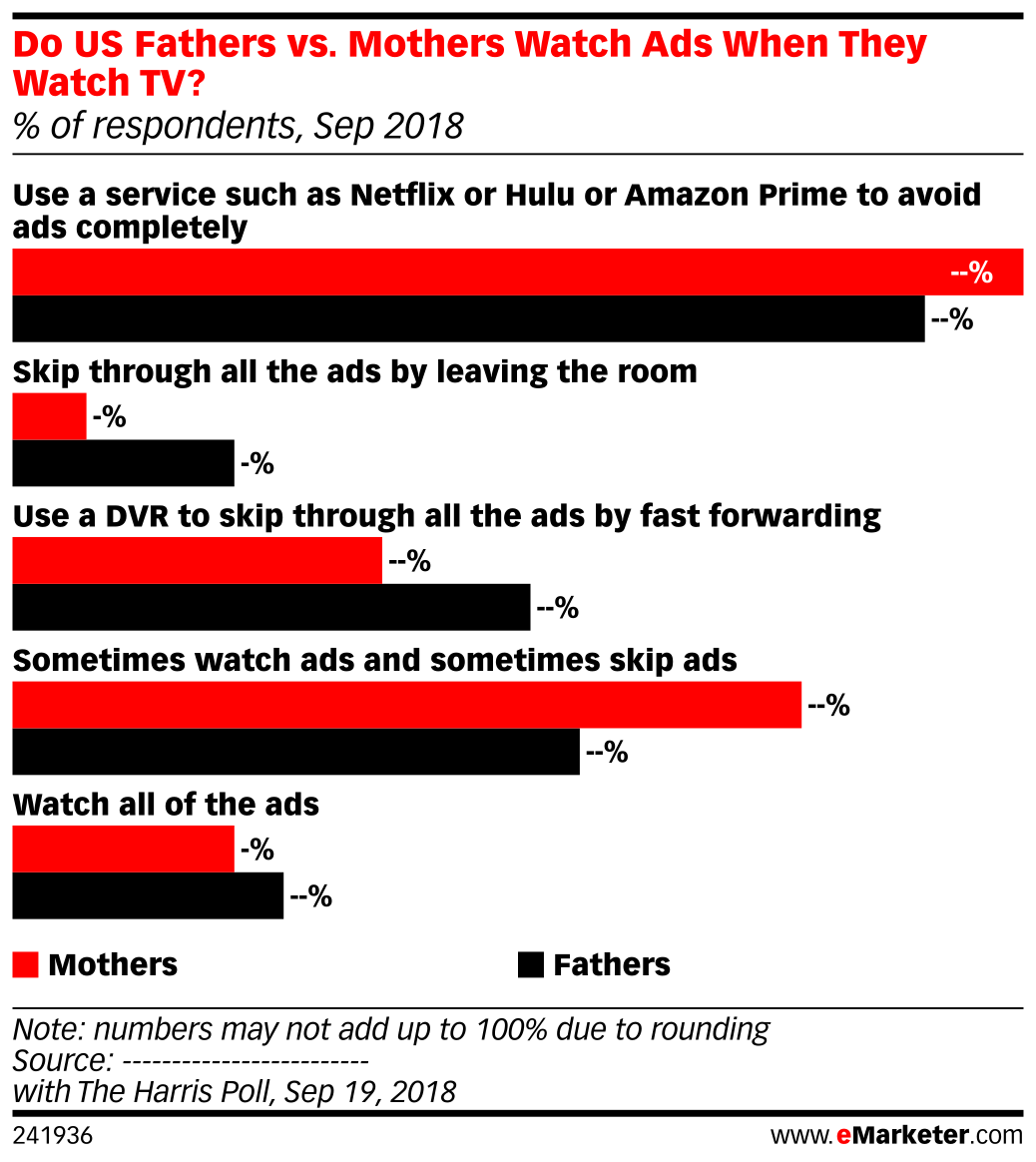 Do US Fathers vs. Mothers Watch Ads When They Watch TV? (% of respondents, Sep 2018)