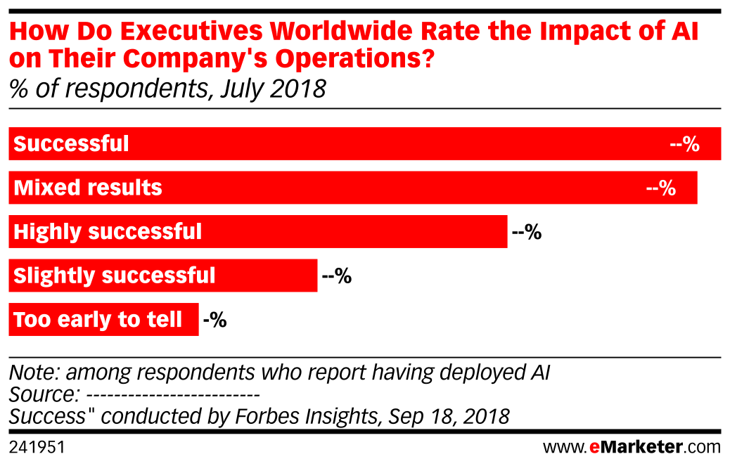 How Do Executives Worldwide Rate the Impact of AI on Their Company's Operations? (% of respondents, July 2018)