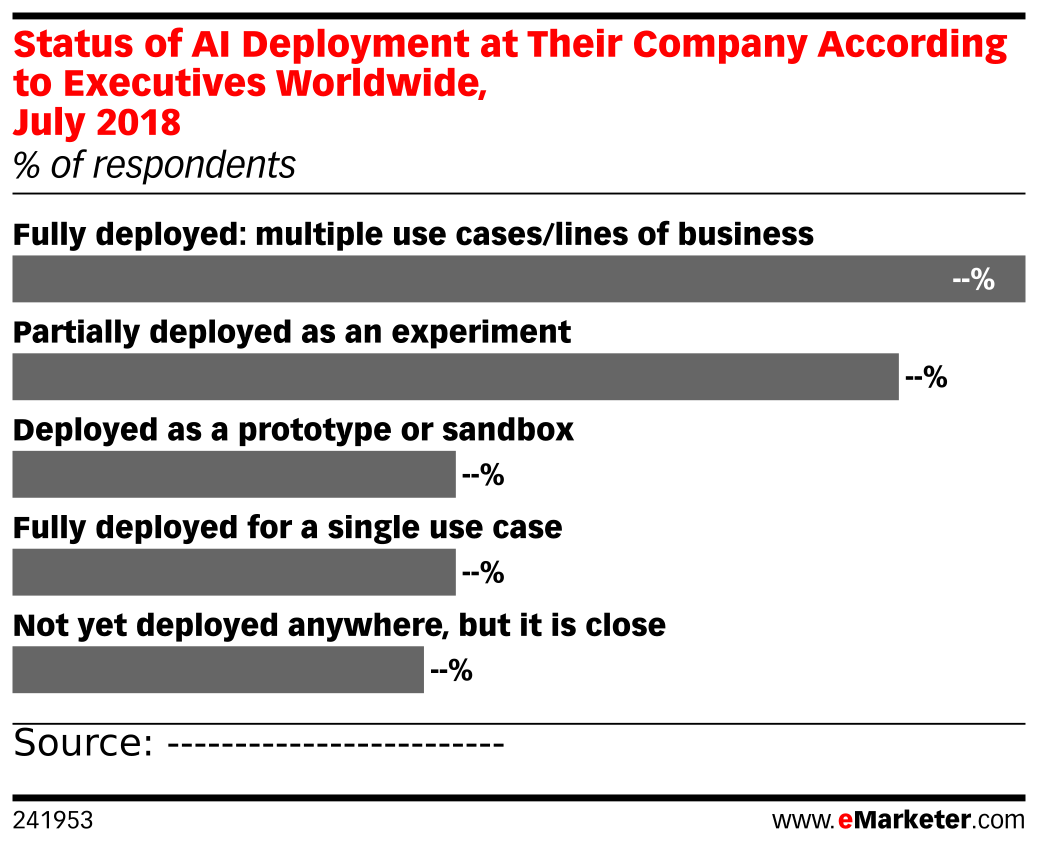 Status of AI Deployment at Their Company According to Executives Worldwide, July 2018 (% of respondents)