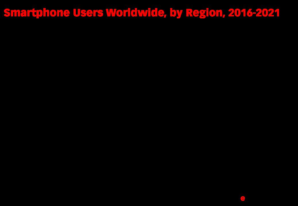 Smartphone Users Worldwide, by Region, 2016-2021 (millions)