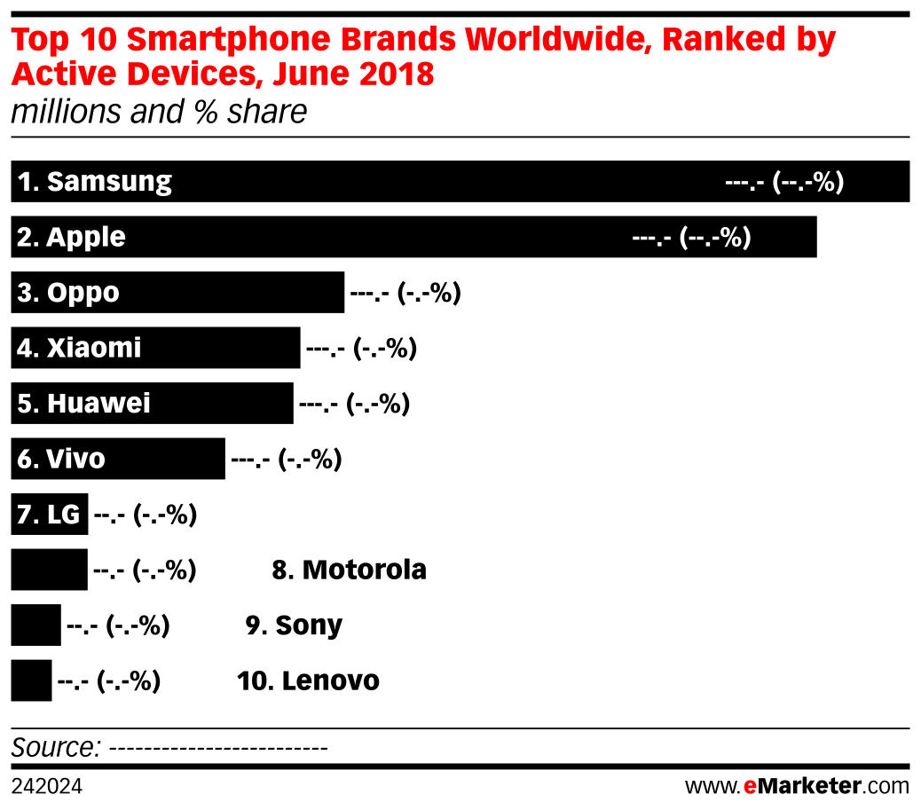 Top 10 Smartphone Brands Worldwide, Ranked by Active Devices, June 2018 (millions and % share)